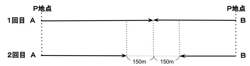 公務員数的処理KOMAROコマロ 速さ 問題9 図1