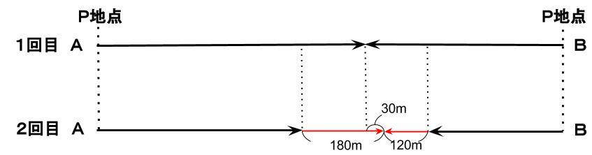 公務員数的処理KOMAROコマロ 速さ 問題9 図2