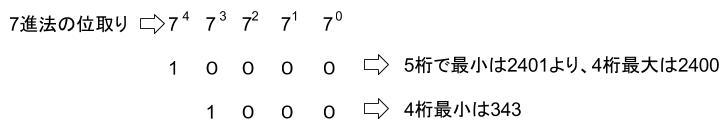 公務員数的処理KOMAROコマロ 数 N進法 記数法 問題3 図2