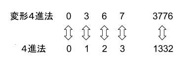 公務員数的処理KOMAROコマロ 数の性質 N進法 記数法 問題5 図2