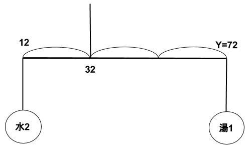 公務員数的処理KOMAROコマロ 方程式・比・割合 文章題 問題9 図1