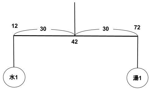 公務員数的処理KOMAROコマロ 方程式・比・割合 文章題 問題9 図2