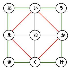 公務員数的処理KOMAROコマロ 数 魔方陣 問題4 図2