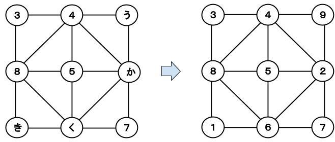 公務員数的処理KOMAROコマロ 数 魔方陣 問題4 図4