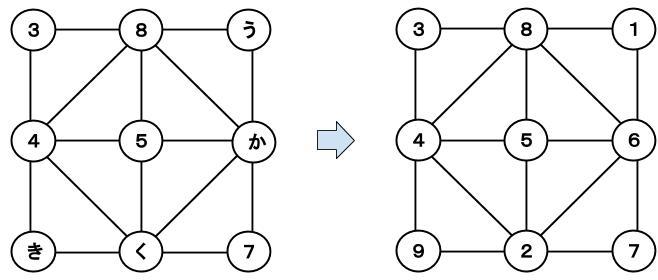 公務員数的処理KOMAROコマロ 数 魔方陣 問題4 図5