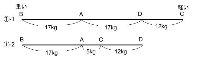 公務員数的処理KOMAROコマロ 判断推理 真偽 問題7 図2