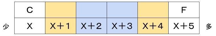 公務員数的処理KOMAROコマロ 判断推理 数量推理 問題5 図1