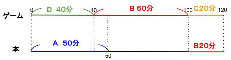 公務員数的処理KOMAROコマロ 判断推理 数量推理 問題6 図7