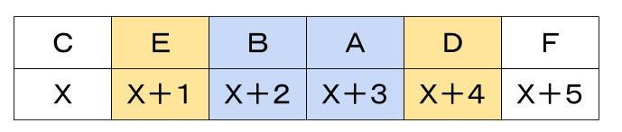 公務員数的処理KOMAROコマロ 判断推理 数量推理 問題5 図2
