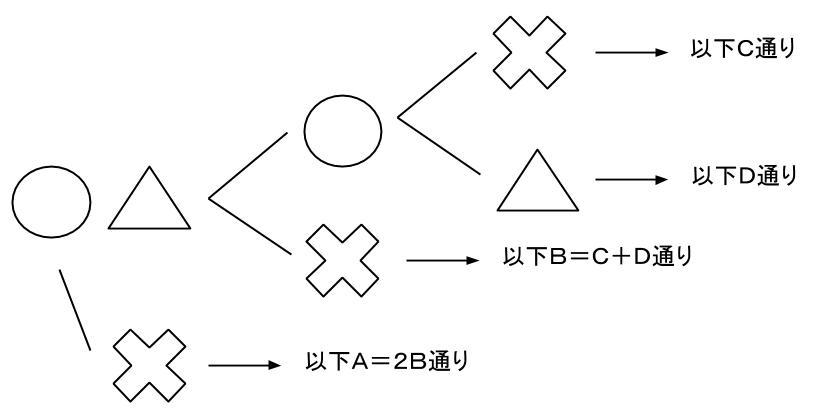 公務員数的処理KOMAROコマロ 場合の数  問題6 図3