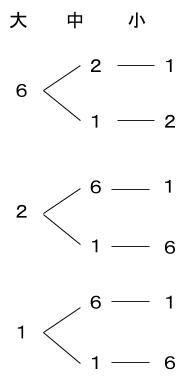 公務員数的処理KOMAROコマロ 場合の数  問題2 図1