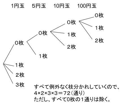 公務員数的処理KOMAROコマロ 場合の数  問題3 図1
