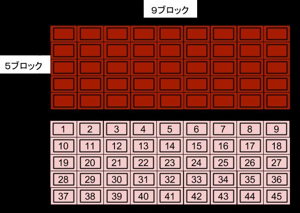公務員数的処理KOMAROコマロ 新傾向  板チョコ 推理 図1