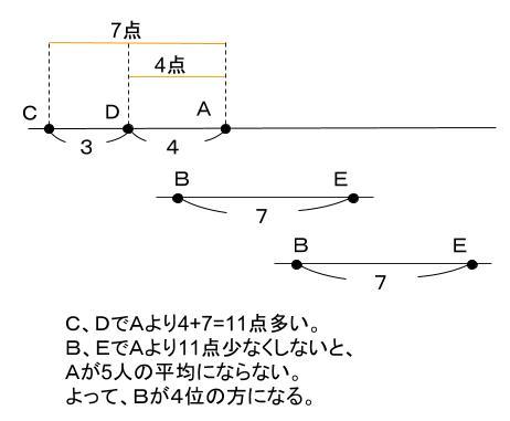 公務員数的処理KOMAROコマロ 判断推理 順序 問題1 図2