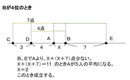 公務員数的処理KOMAROコマロ 判断推理 順序 問題1 図3