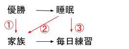 公務員数的処理KOMAROコマロ 判断推理 論理・命題  問題1 図1