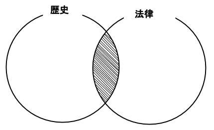 公務員数的処理KOMAROコマロ 判断推理 論理・命題  問題2 図1