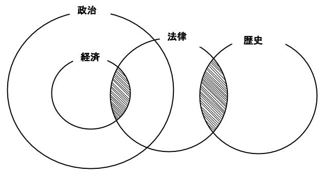 公務員数的処理KOMAROコマロ 判断推理 論理・命題  問題2 図3