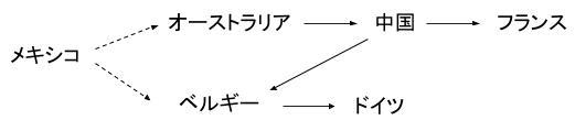 公務員数的処理KOMAROコマロ 判断推理 論理・命題  問題3 図2