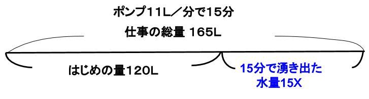 公務員数的処理KOMAROコマロ方程式・比・割合 仕事算とニュートン算 ニュートン算基礎 図1