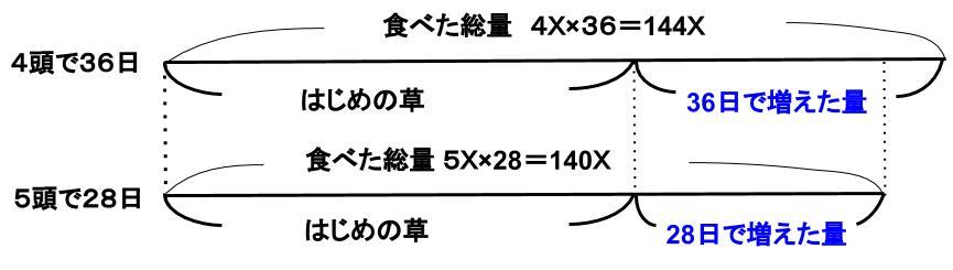 公務員数的処理KOMAROコマロ方程式・比・割合 仕事算とニュートン算 ニュートン算基礎 図3