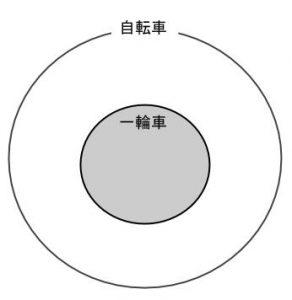公務員数的処理KOMAROコマロ 判断推理 論理・命題 基礎 問題2 図1