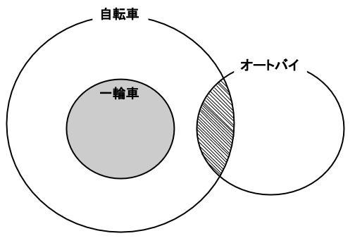 公務員数的処理KOMAROコマロ 判断推理 論理・命題 基礎 問題2 図2