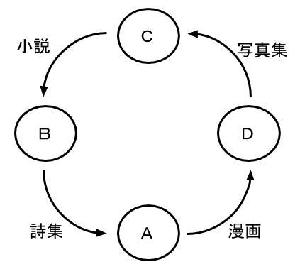 公務員数的処理KOMAROコマロ 判断推理 対応関係 問題4 図7