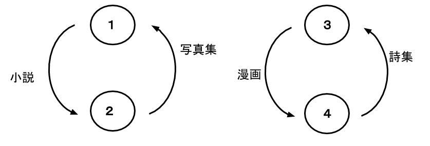 公務員数的処理KOMAROコマロ 判断推理 対応関係 問題4 図8