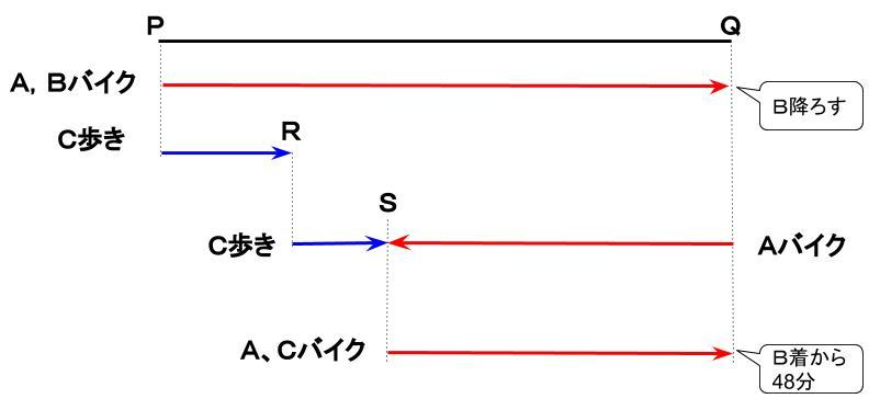 公務員数的処理KOMAROコマロ 数的推理 速さ 基礎問題2 図1