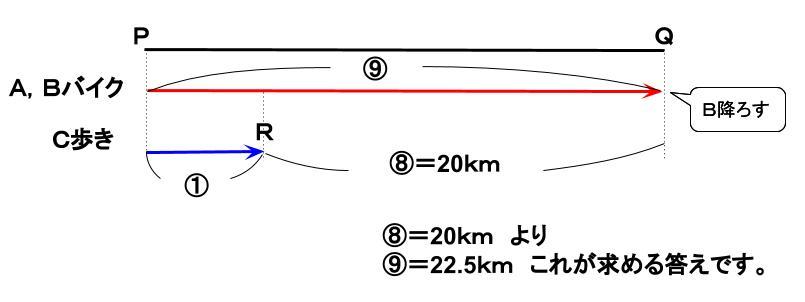 公務員数的処理KOMAROコマロ 数的推理 速さ 基礎問題2 図3