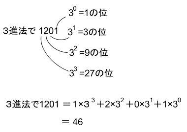 公務員数的処理KOMAROコマロ 数的処理 N進法 基礎問題1 図2