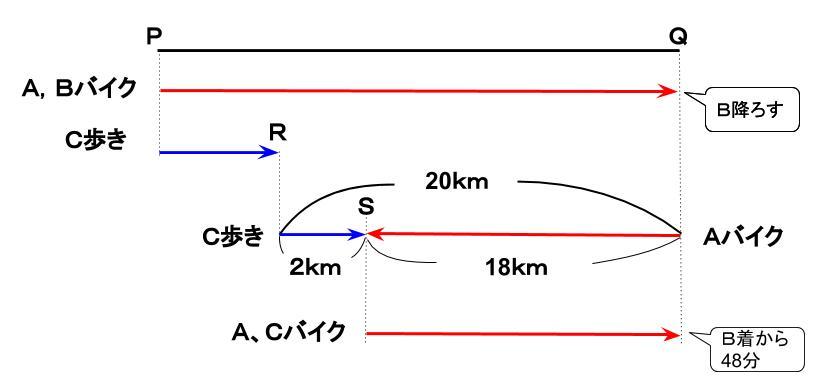 公務員数的処理KOMAROコマロ 数的推理 速さ 基礎問題2 図2