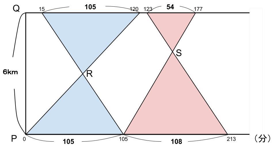 公務員数的処理KOMAROコマロ 数的推理 速さ 基礎問題4 図2