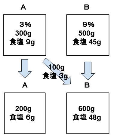 公務員数的処理KOMAROコマロ 数的処理 食塩水 基礎問題3 図1公務員数的処理KOMAROコマロ 数的処理 食塩水 基礎問題4 図2